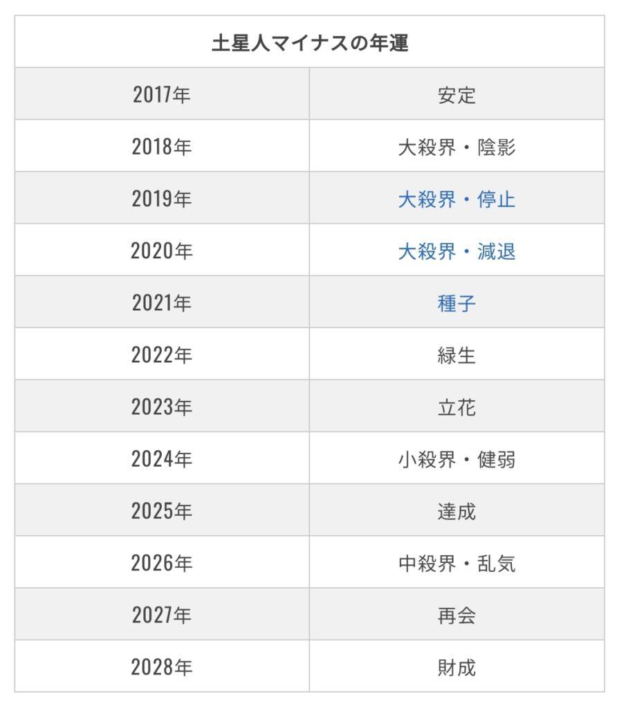 人 2020 土星 マイナス